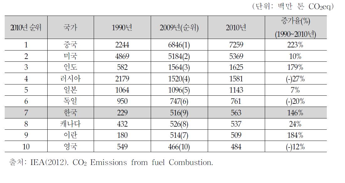 온실가스 배출 상위 10개국 CO2 배출량