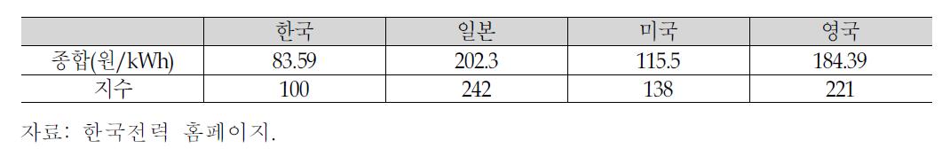 전기요금 수준의 국제 비교(2009년 기준)