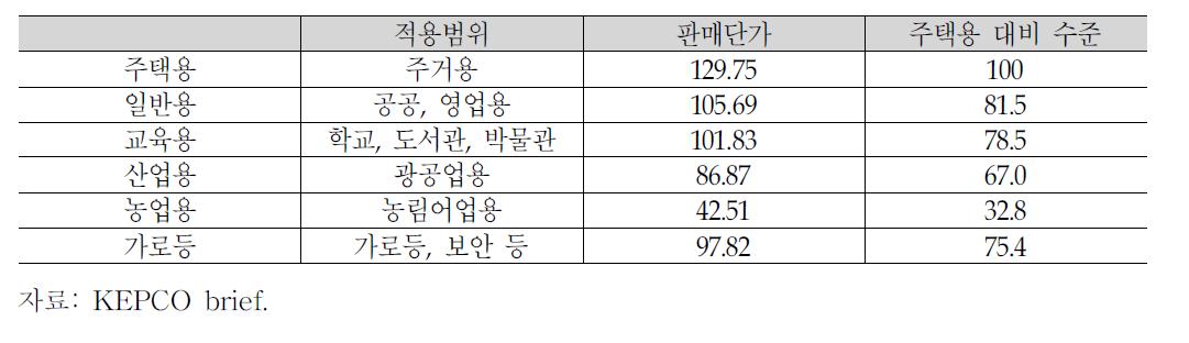 용도별 전기요금 수준(2012.6.30 기준)