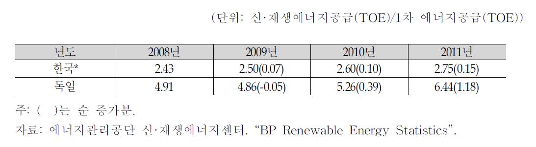 한국과 독일의 同기간 신·재생에너지 공급 비중 변화
