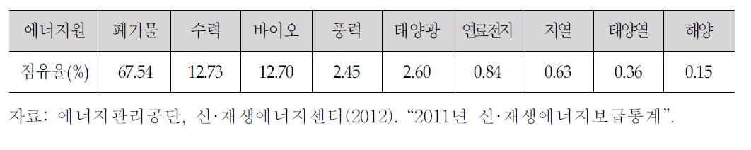 한국의 신·재생에너지 분야별 점유율(2011년)