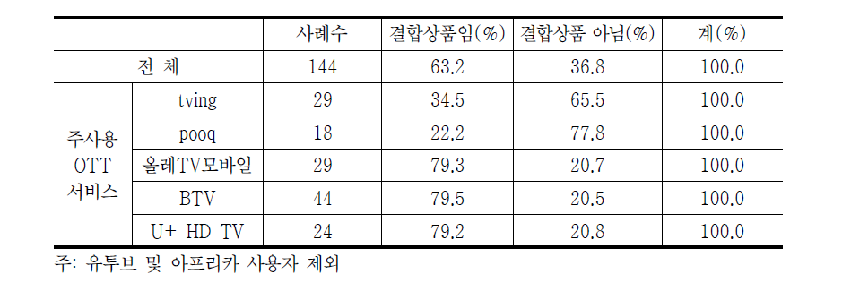 OTT 서비스 결합상품 사용현황(2014년)