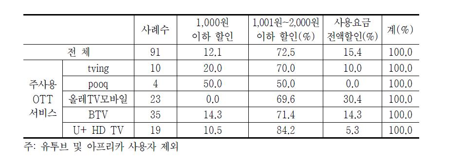 OTT 서비스 결합상품 할인현황(2014년)