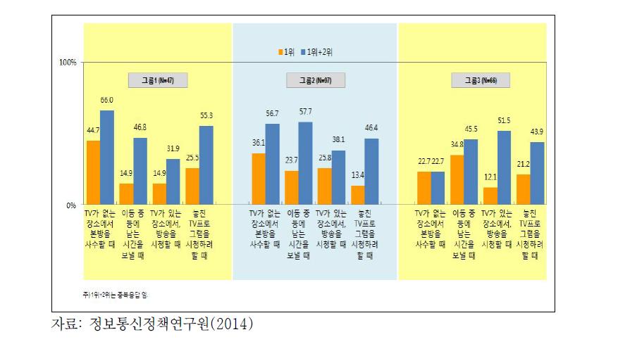 OTT 서비스 이용 행태 조사 결과(2014년)