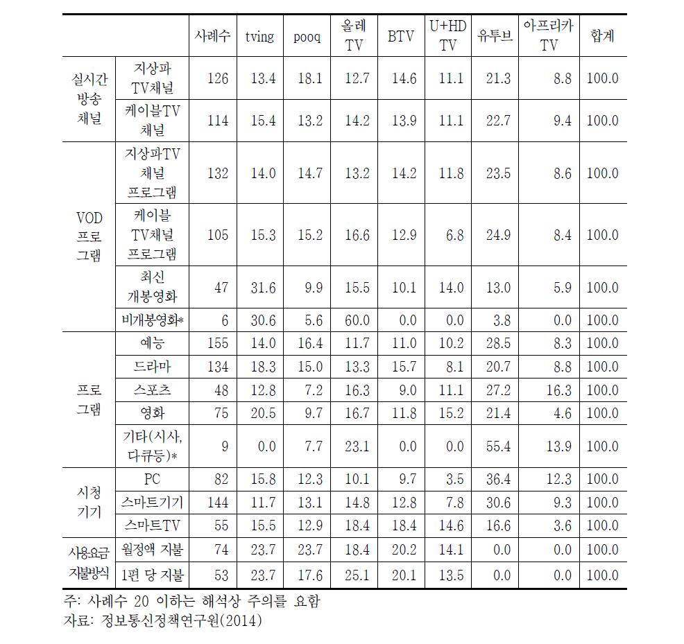 유형별 OTT서비스 사용현황(2014년)
