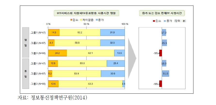 OTT 이용 후 TV시청시간 변화(2014년)