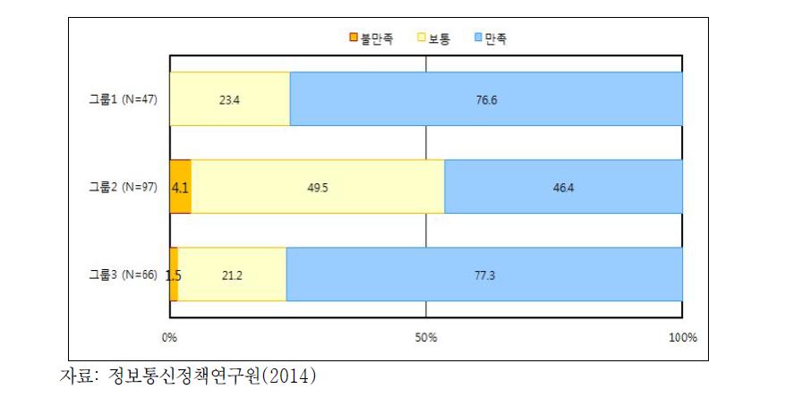 OTT 서비스 만족도(2014년)