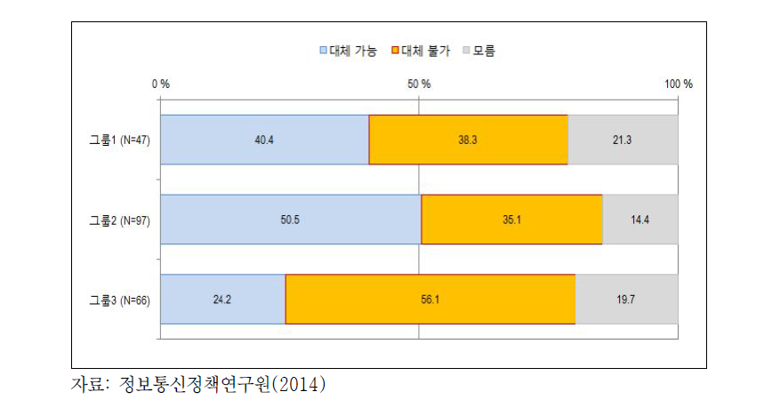 OTT 서비스의 유료방송 대체 가능성(2014년)