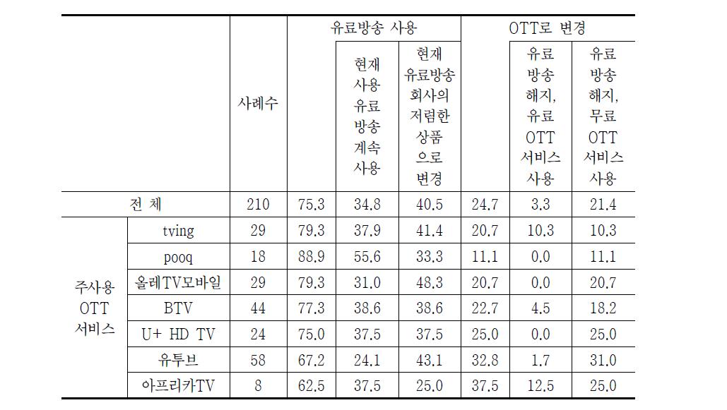 유료방송 요금 10% 인상 시 행동(2014년)