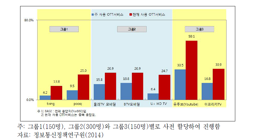 OTT 서비스 이용 경험률(2014년)