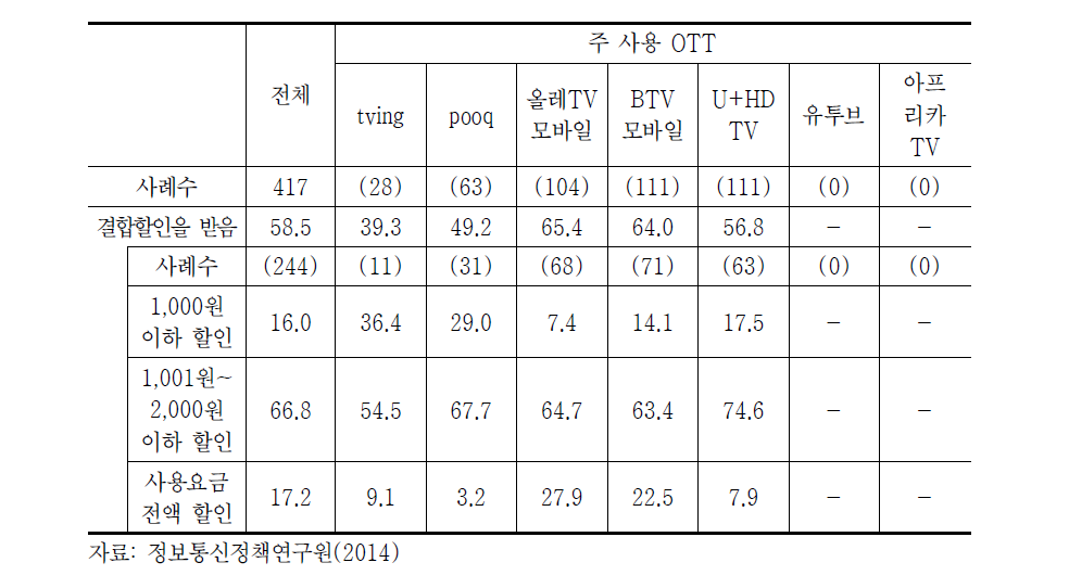 OTT 서비스 결합상품 사용률 및 요금할인(2014년)