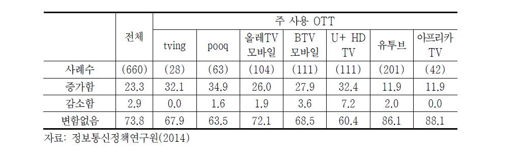 OTT 시청 후 평일 방송시청시간 변화(2014년)