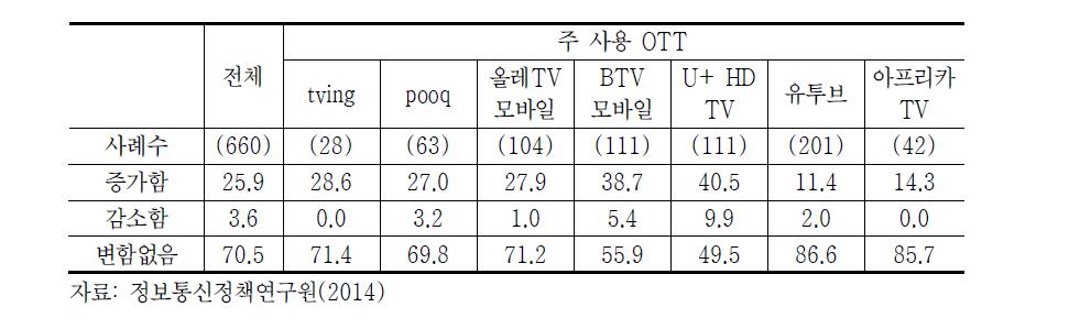 OTT 시청 후 주말 방송시청시간 변화(2014년)