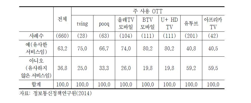 OTT 서비스와 유료방송 서비스 유사성 인식(2014년)