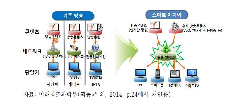 기존 방송과 스마트미디어