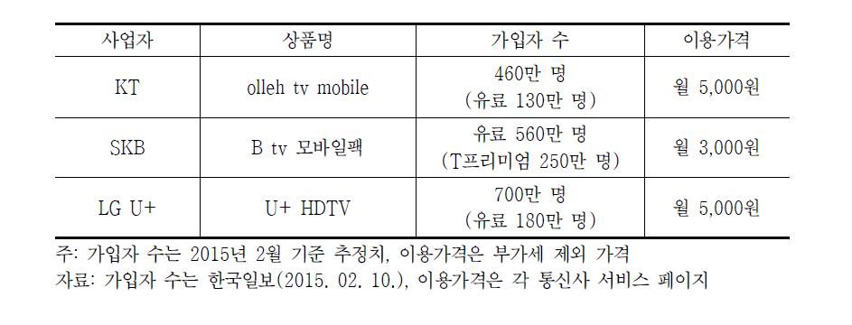 국내 모바일 IPTV 서비스 현황