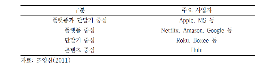 OTT 서비스 방식에 따른 사업자 분류