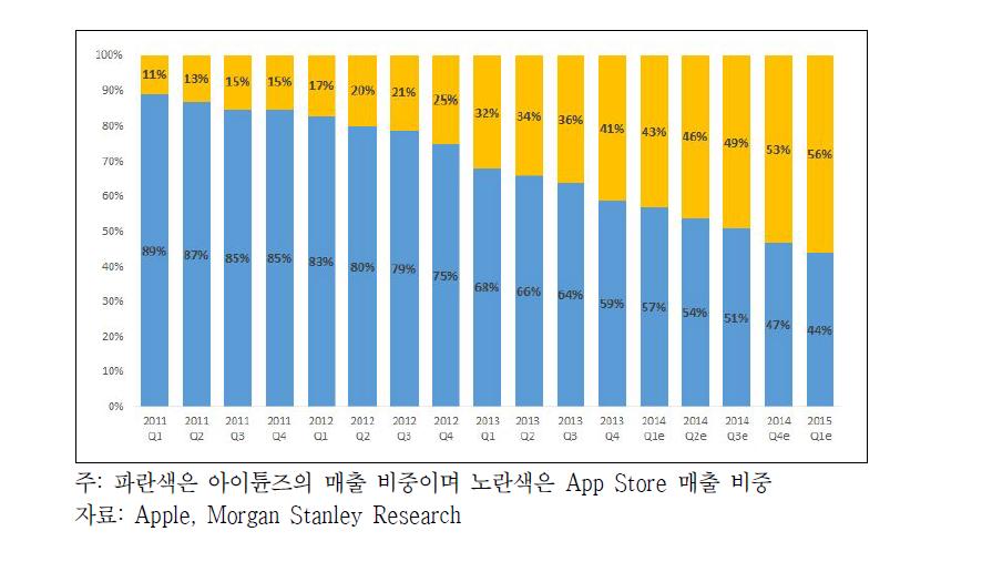애플의 온라인 서비스 매출 비중