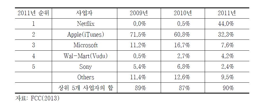 온라인영화시장 매출액 점유율 순위