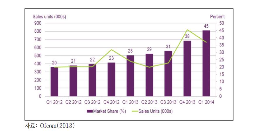 스마트TV 판매량 및 시장 점유율