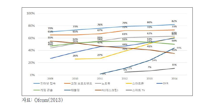 VOD 사용과 관련된 기기 및 기술 점유율