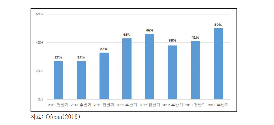 지난 12개월간 VOD 서비스 사용률