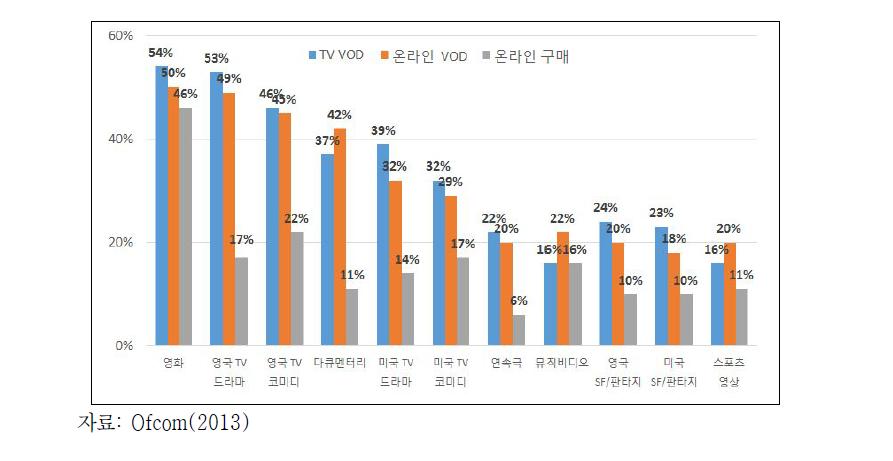 TV 온라인 VOD, EST 구매비율