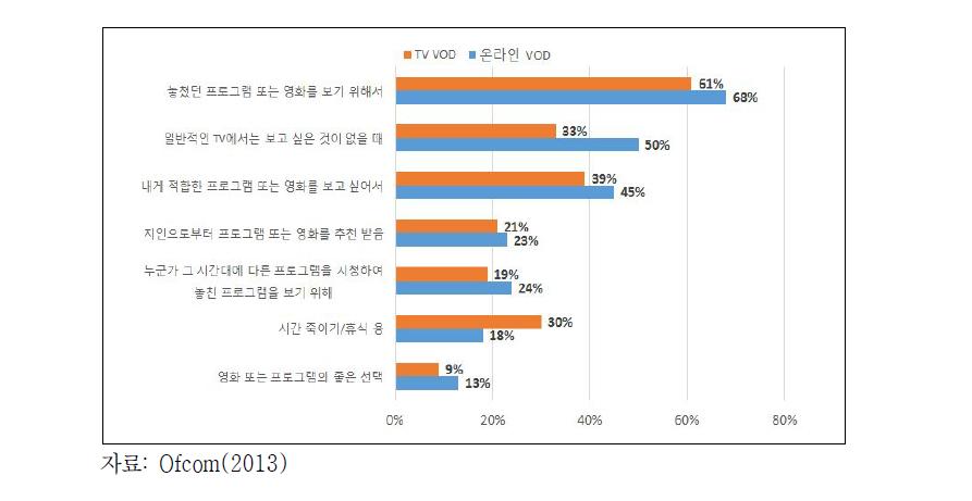 TV 및 온라인 VOD 사용 이유