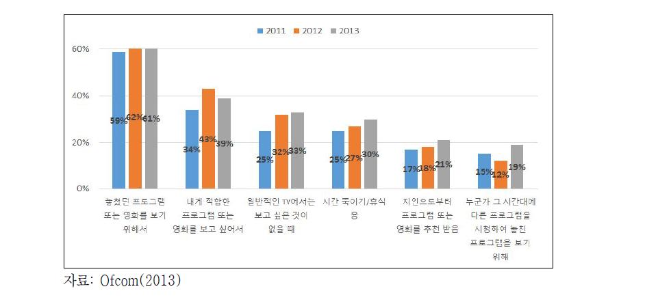2013년 VOD 사용 이유