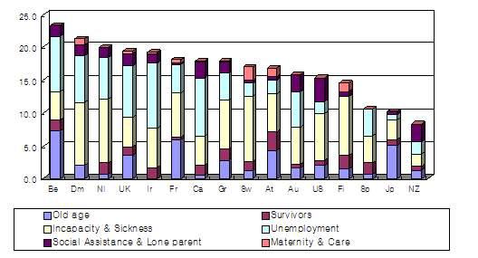 근로연령인구(15-64세) 대비 프로그램별 수급자 수(1985년)