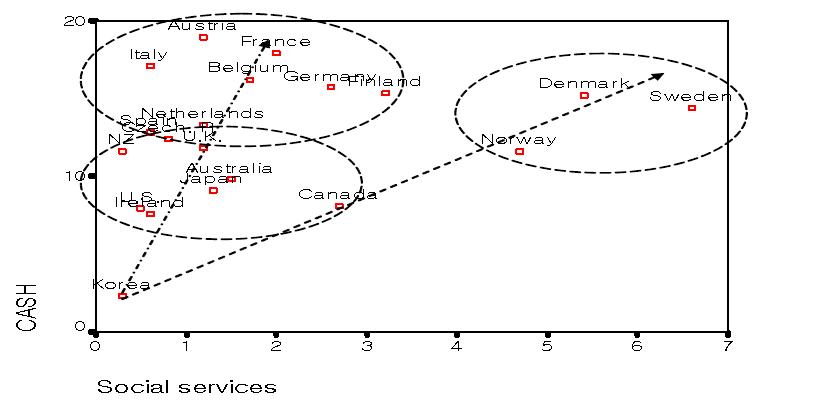 현금급여 대 사회서비스 비율(공적사회지출)