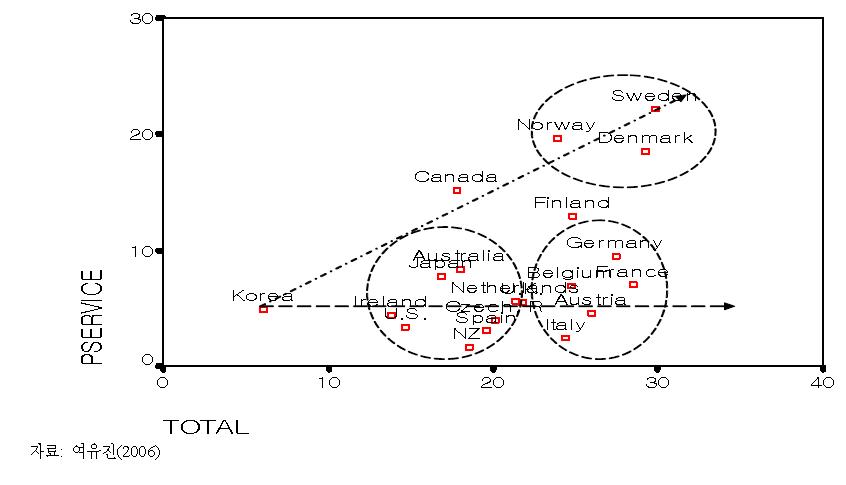 GDP 대비 공적사회지출과 공적사회지출에서 사회서비스의 비중