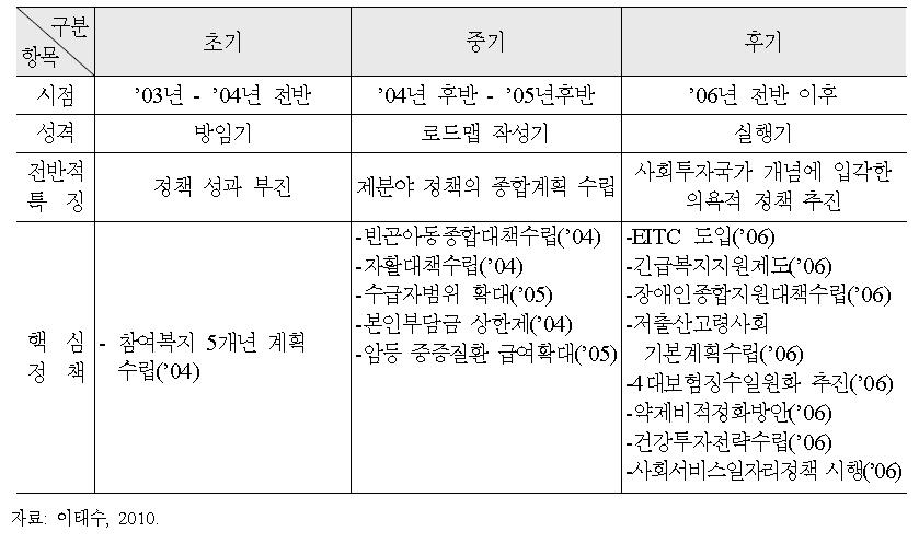 노무현 정부의 참여복지정책 전개과정