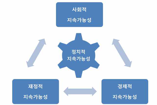 복지국가 지속가능성의 다차원적 관계