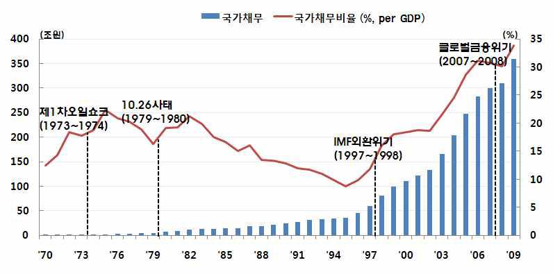 국가채무의 GDP대비 비중 추이