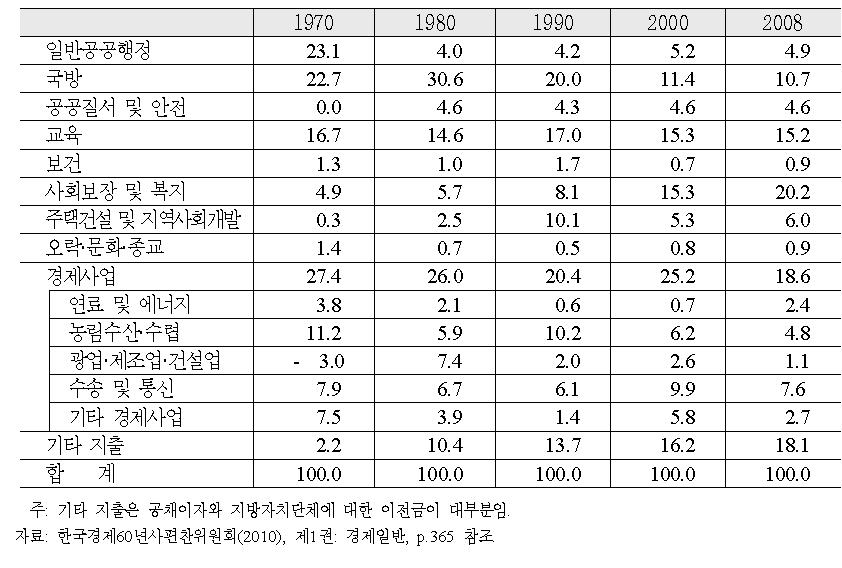 중앙정부'총지출 및 순융자'의 기능별 배분