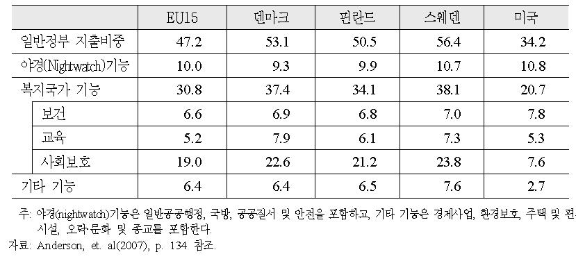 GDP대비 일반정부 지출의 기능별 분류(2005년 기준)