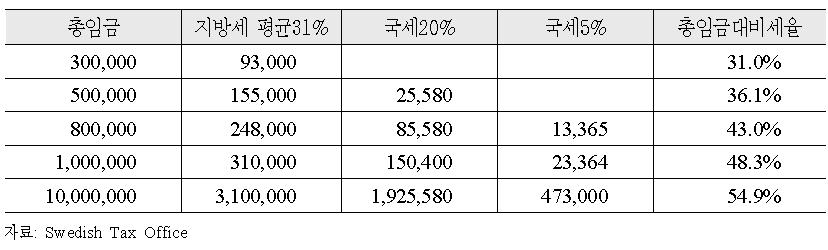 2010년 기준 소득세 적용에 따른 세액 및 총임금대비 세율