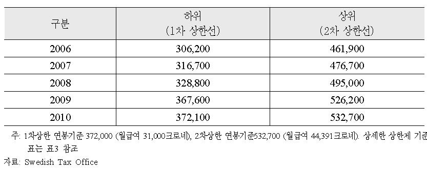 소득세제 개편 추이 (2006-2010)