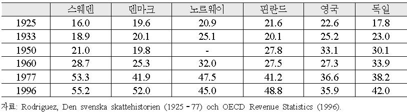 유럽국가들과의 비교를 통한 스웨덴의 GDP 대비 세금부담률 변화 (1925-1996)