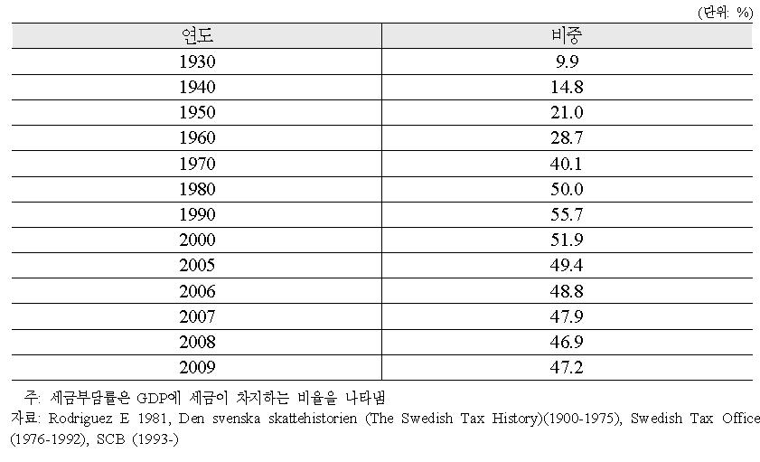 스웨덴 세금부담률의 변화
