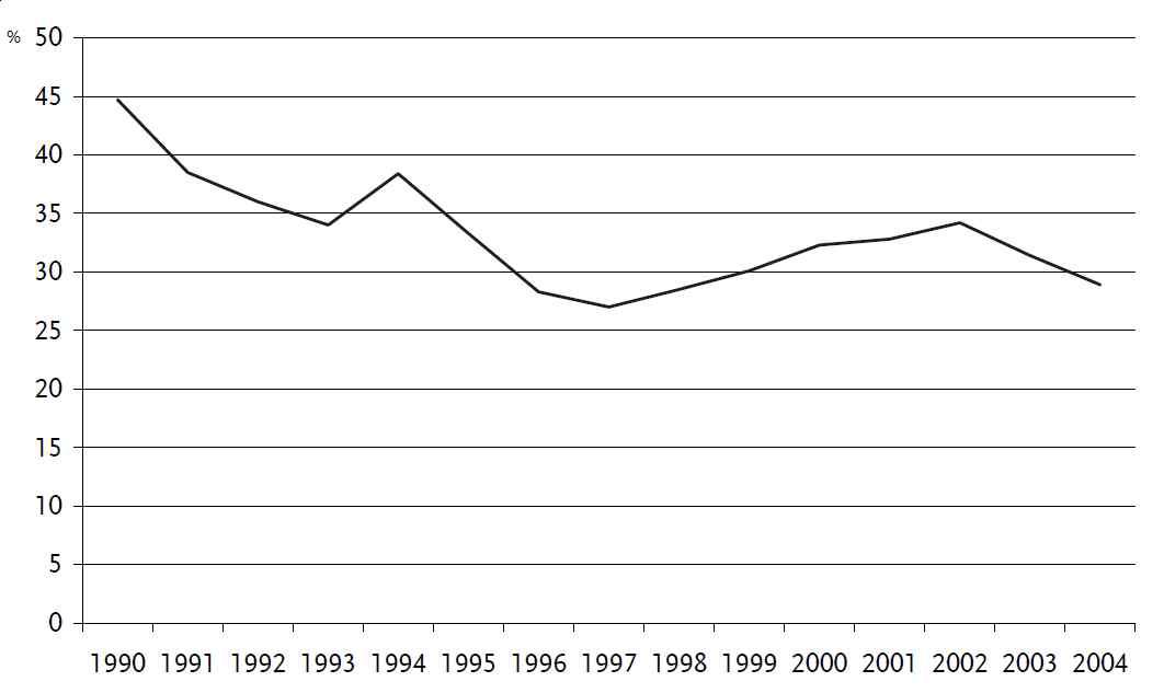 국영직업소개소의 유효노동수요 공급율