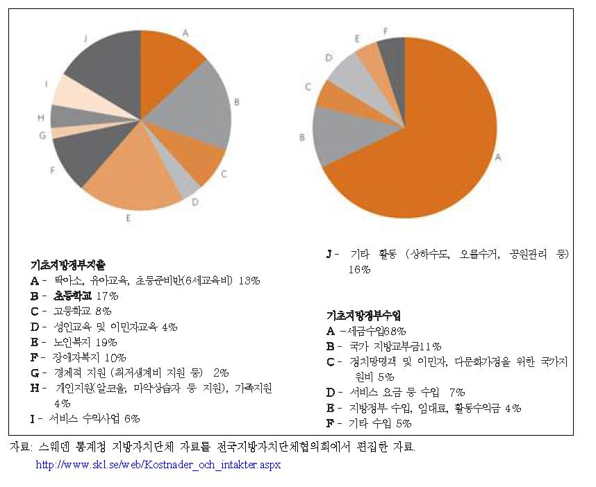 기초지방자치단체의 지출 및 수입 (2009)