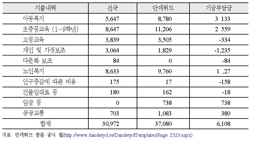 단데뤼드 (Danderyd) 컴뮨이 산출한 균형분배기금 (국가에 지불하는 비용, 2010년기준)