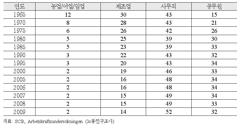 업종별 노동인구 비율 변화추이 (1965-2009)