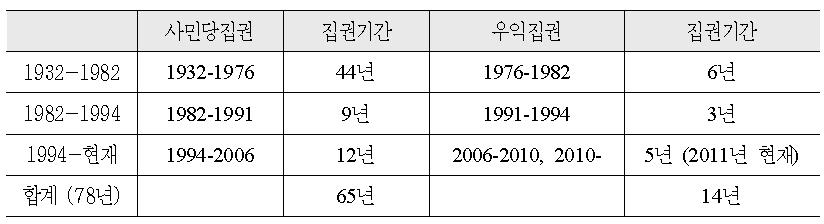 좌우 집권기간의 비교 (1932-2011)