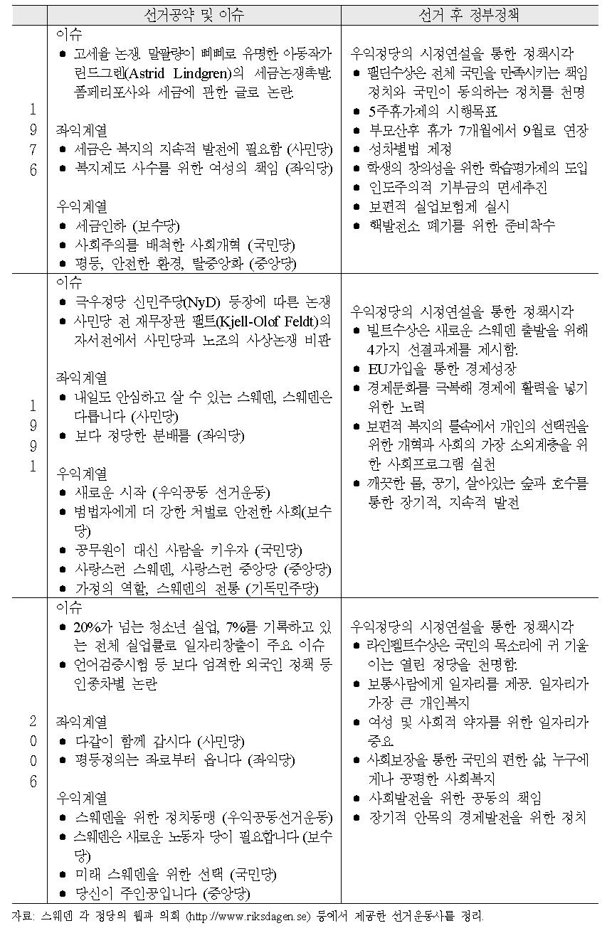 주요 선거의 이슈, 좌우 선거공약과 시정연설의 특징