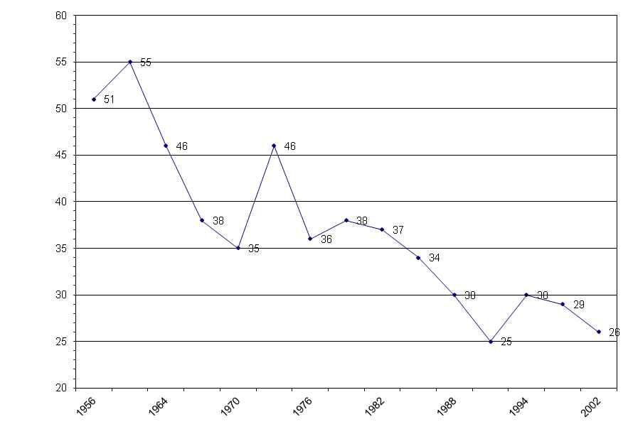 알포드지수 (Alford Index)의 변화 (1956-2002)