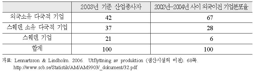 기업이전사례 (2002-2004)