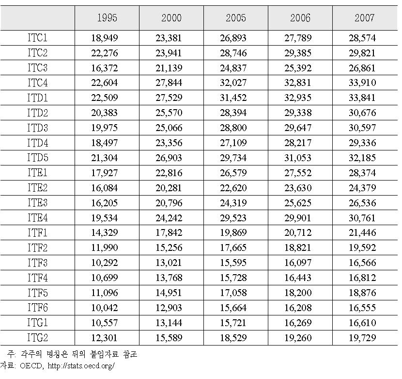 지역의 1인당 GDP 추이 (2005년 현재)